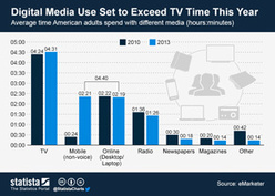 Digital media use poised to exceed TV time | Media | Scoop.it