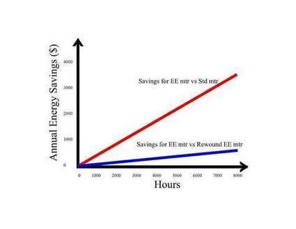 Motor repair/replace by the numbers Plant Engineering   EE applications   Scoop.it