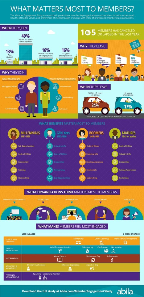 What Motivates Member Engagement for Nonprofits? [Infographic] | Integrated Brand Communications | Scoop.it