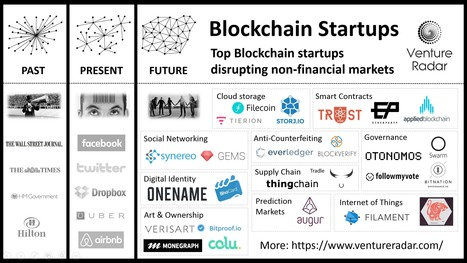 ¿Qué es la Tecnología Blockchain? | #SMEduca | Scoop.it