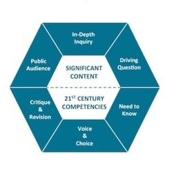 "Why We Changed Our Model of the ""8 Essential Elements of PBL"" 