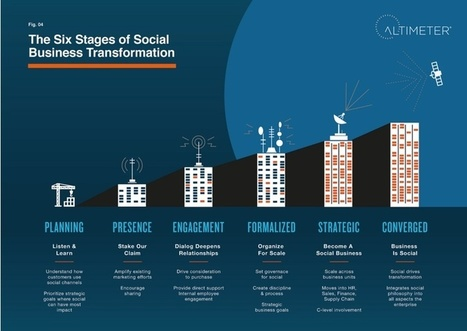 6 STEPS TO A SOCIAL BUSINESS Stage 1: Planning -... | Social Business Trends | Scoop.it