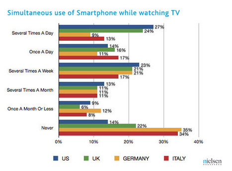 Newswire | Double Vision – Global Trends in Tablet and Smartphone Use while Watching TV | Nielsen | Communication_ | Scoop.it