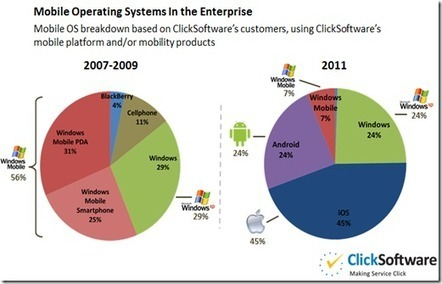 What is the mobile popular operating system in the enterprise? (part 2, based on ClickSoftware numbers) | Mobile Broadband | Scoop.it