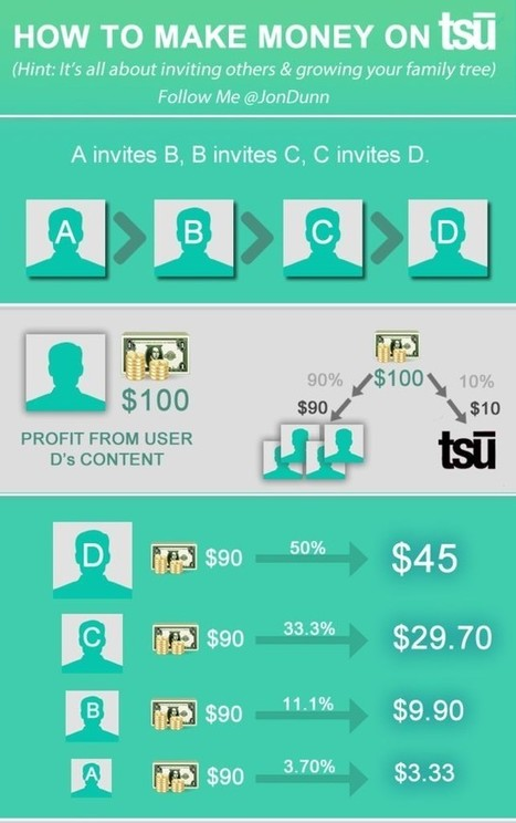 How to Make Money Online Using Tsu.co – A Social Network that Pays? | Blogging | Scoop.it