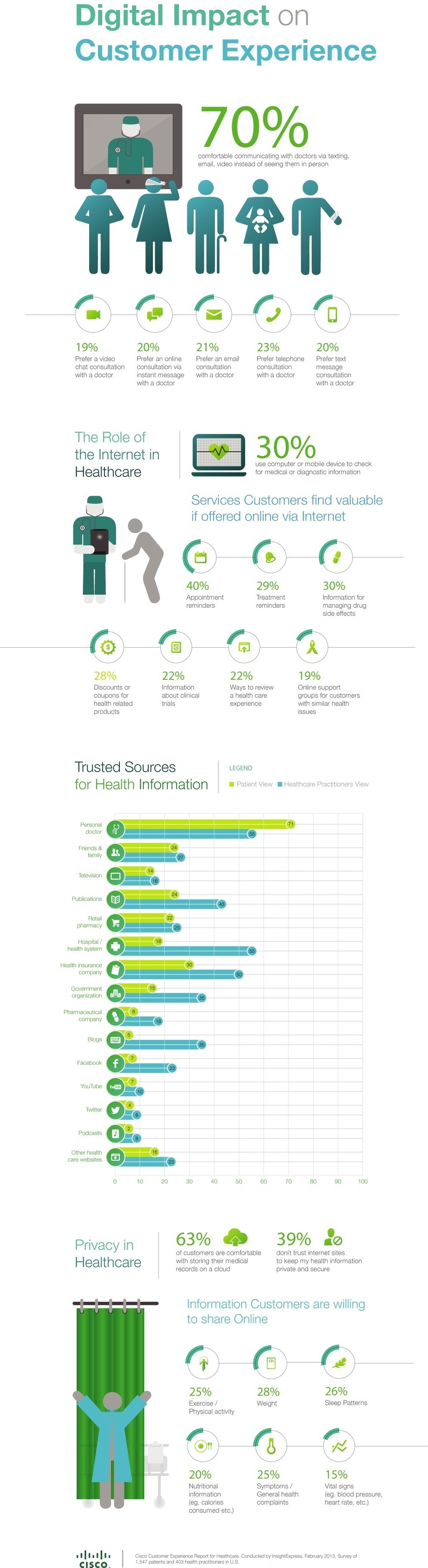 Visual Wednesdays: Digital Impact on Customer E...