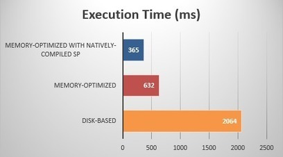 Implementing SQL Server In-Memory OLTP | Database Engine | Scoop.it