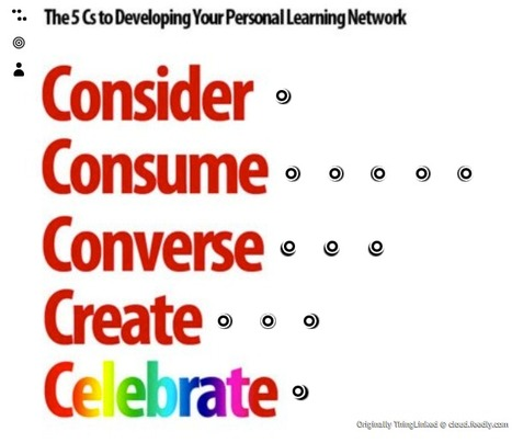 How strong is your personal learning network?  Take this quiz to find out. | My Prof Dev | Scoop.it