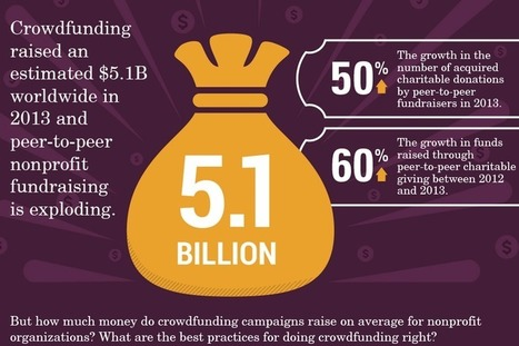 Why You Should Crowdfund for YourNonprofit - Online Fundraising, Advocacy, and Social Media - | Crowdfunding, Giving Days, and Social Fundraising for Nonprofits | Scoop.it