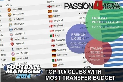 Top 105 Clubs With Most Transfer Budget | Football Manager 2014 Team Recommendations | Passion for Football Manager | Football Manager Passion | Scoop.it