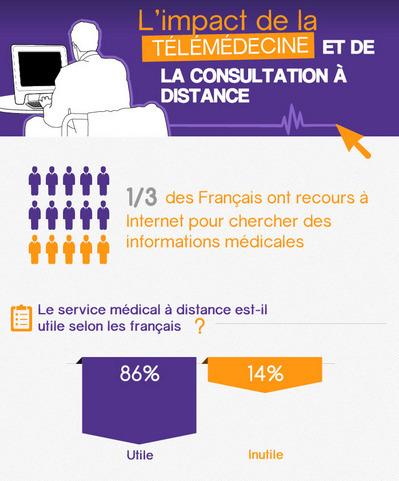 Infographie : L'impact de la télémédecine et de la consultation à distance | Web medical | Scoop.it