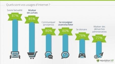 Sondage IFOP : l'influence de l'e-réputation sur l'acte d'achat | Clic France | Scoop.it