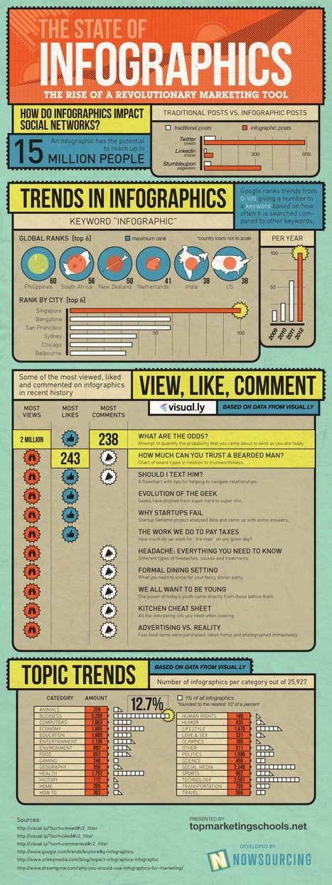 Infographics: Does Your Business Need (or Want) Them? | Content Creation, Curation, Management | Scoop.it