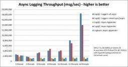 Log4j 2: Performance close to insane   Christian Grobmeier Solutions   Development Topics   Scoop.it