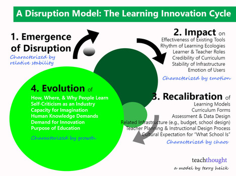 The Learning Innovation Cycle: How Disruption Creates Lasting Change | Creating new possibilities | Scoop.it