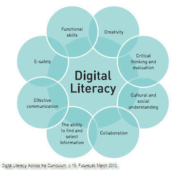 Carry on Learning: Digital Literacy | The Slothful Cybrarian | Scoop.it