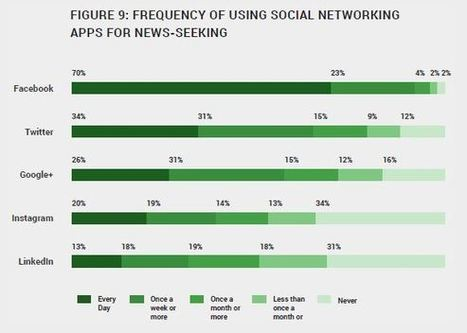 More Mobile Users Getting News via Social Networks (Report) | Multimedia Journalism | Scoop.it