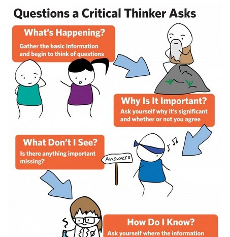 Thinking Critically - A Student Toolkit | Middle  School  English and Reading | Scoop.it