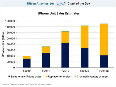 CHART OF THE DAY: The Case Against Apple In One Chart | Real Estate Plus+ Daily News | Scoop.it