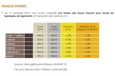 Actualités > Immobilier : Marché locatif : Loyers en baisse au 1er semestre 2015 - Mon immeuble - L'information et les services de la copropriété   Immobilier   Scoop.it