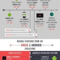 Droid vs. Android: How Much Do You Know? [Infographic] | Mobile Management | Scoop.it