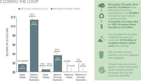 The benefit of more electronics recycling? Try $10 billion | Ecologie & société | Scoop.it