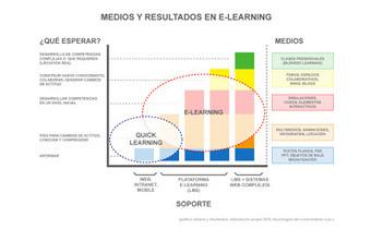 Tecnologías del Conocimiento Latinoamérica: [Editorial TDC] ¿Cómo integrar las diferentes formas de desarrollar e-learning en una estrategia exitosa de capacitación para la organización? | Mundo e-learning | Scoop.it