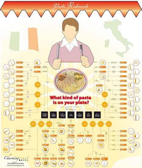 The Different Types of Pasta | Infographics | Scoop.it