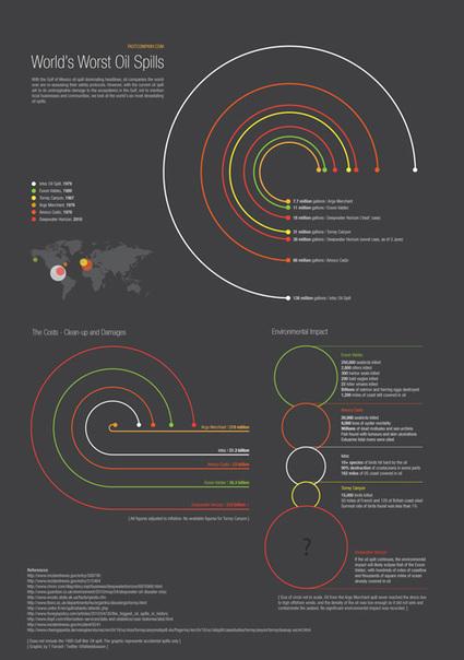 40 Beautiful Visualizations Designs | Map@Print | Scoop.it