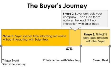 Why Content Marketing Matters to a Sales Rep | Content Creation, Curation, Management | Scoop.it