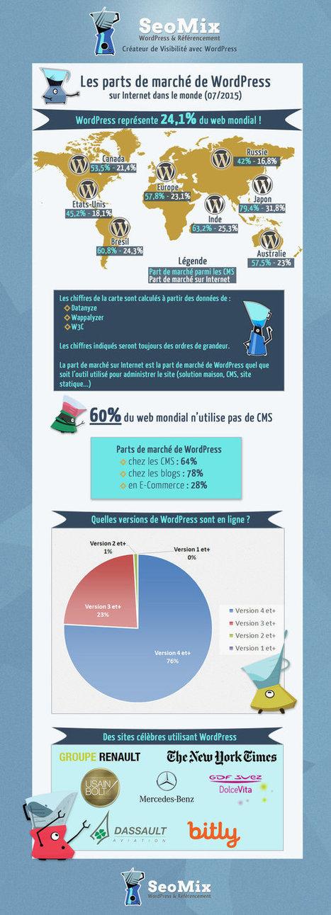Infographie : estimations des parts de marché de WordPress dans le monde | WordPress | Scoop.it
