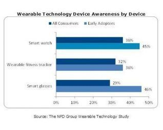Wearable Device Awareness Over 50 Percent | Fitness Tracking Devices | Scoop.it