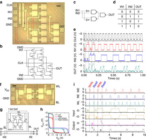 Mouldable all-carbon integrated circuits : Nature Communications : Nature Publishing Group | Biosciencia News | Scoop.it