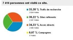 Bilan après 3 mois de blogging | Web stratégie pour les petites entreprises | Scoop.it