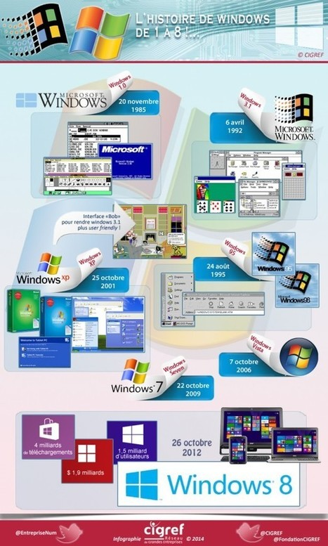 Windows, histoire d'une « fenêtre ouverte » sur l'informatique | Histoire CIGREF | Seniors | Scoop.it