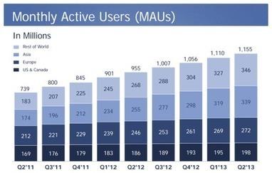 1,15 milliards d'utilisateurs mensuels actifs pour Facebook dont 819 millions sur mobile | toute l'info sur Facebook | Scoop.it