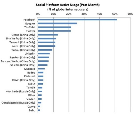 Google+ moves up to second place in social networks | ZDNet | Facebook & Company | Scoop.it