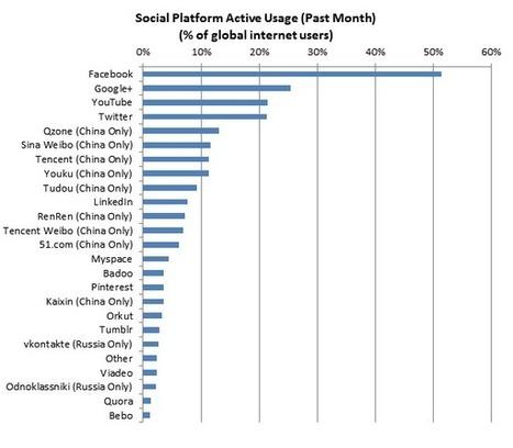 Google+ devient plus populaire que Twitter ? Qui a dit 'ville fantôme' ? | BlogNT : Le Blog des Nouvelles Technologies dédié au Web, aux nouvelles technologies et au développement Web | Les trouvailles de Froggy'Net | Scoop.it