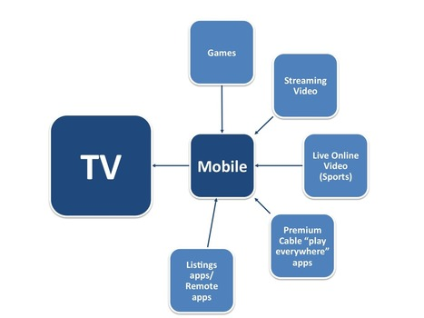 BII REPORT: How Mobile Is Waging Battle For The Multi-Screen Living Room | Entrepreneurship, Innovation | Scoop.it