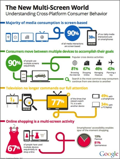 Navigating the new multi-screen world: Insights show how consumers use different devices together | IMC-Marcoms2014 | Scoop.it