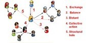 How People Interact in Evolving Online Affiliation Networks | Social Simulation | Scoop.it