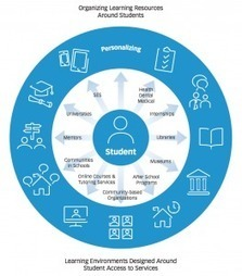 What is Personalized Learning? | Educación y TIC | Scoop.it