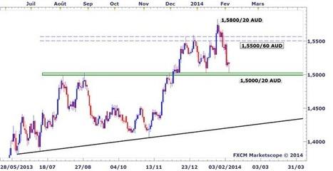 Forex @ DailyFX - Idée de trading DailyFX : Belle réaction haussière sur l'EURAUD grâce à la BCE | Trade In Bourse | Scoop.it
