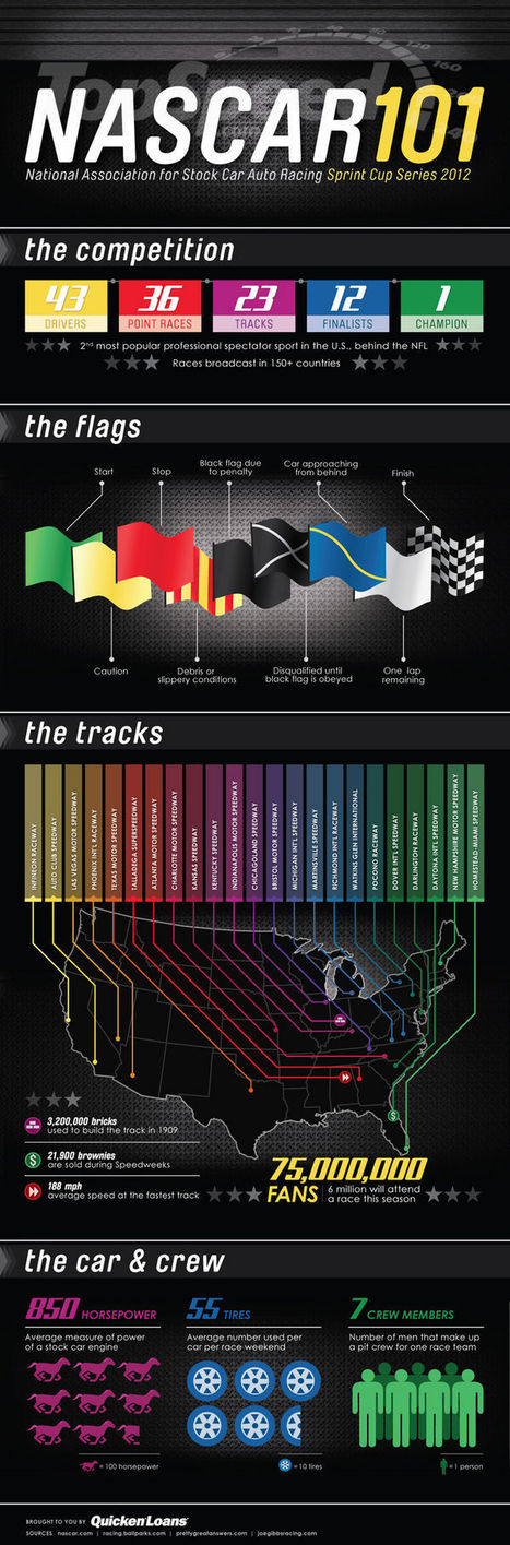 Blog About Infographics and Data Visualization - Cool Infographics | infographics | Scoop.it