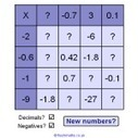 FlashMaths.co.uk - Maths starters, activities and games | technologies | Scoop.it