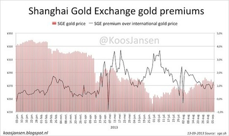 In Gold We Trust: Week 36 Shanghai Gold Exchange Chart | Gold and What Moves it. | Scoop.it