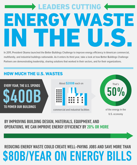 Infographic: Leaders Cutting Energy Waste in the U.S. | Better Buildings Challenge | Sustain Our Earth | Scoop.it