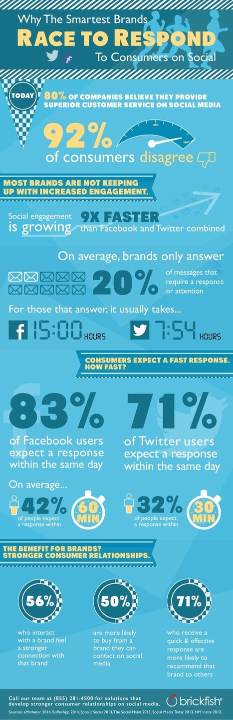 Brands and Social Customer Service | Insights | Scoop.it