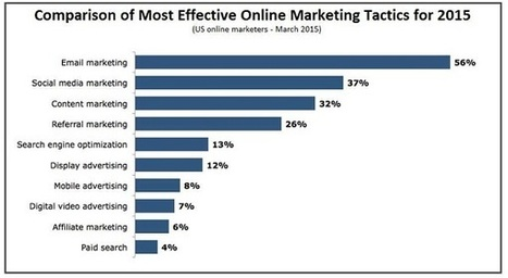 How to Write Marketing Emails That Get Results   Email Marketing Tips   Scoop.it
