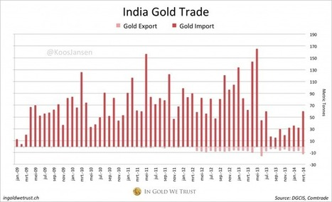 March Indian Gold Import Highest In 10 Months   In Gold We Trust   Gold and What Moves it.   Scoop.it